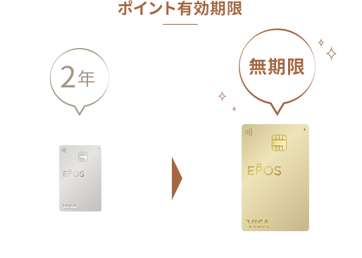 https://www.eposcard.co.jp/goldcard/img-files/gold_im07.png