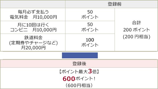 登録後【ポイント最大3倍!】600ポイント!(600円相当)