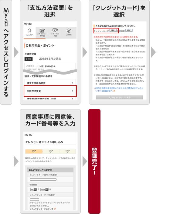 be0045be95af ... トップページの「auお客様サポート」を選択 ログイン 「サポートID・サポート