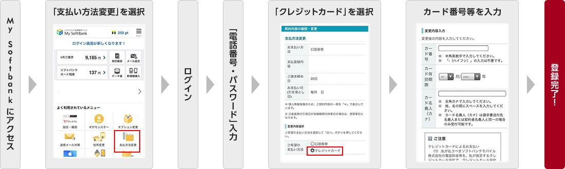 a661af36c73b インターネットにアクセス 支払い方法を選択 ログイン 「電話番号・パスワード」入力 ...