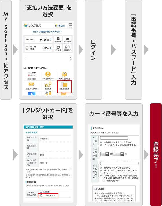 bc7f9ce7d2af ... インターネットにアクセス 支払い方法を選択 ログイン 「電話番号・パスワード」入力 「