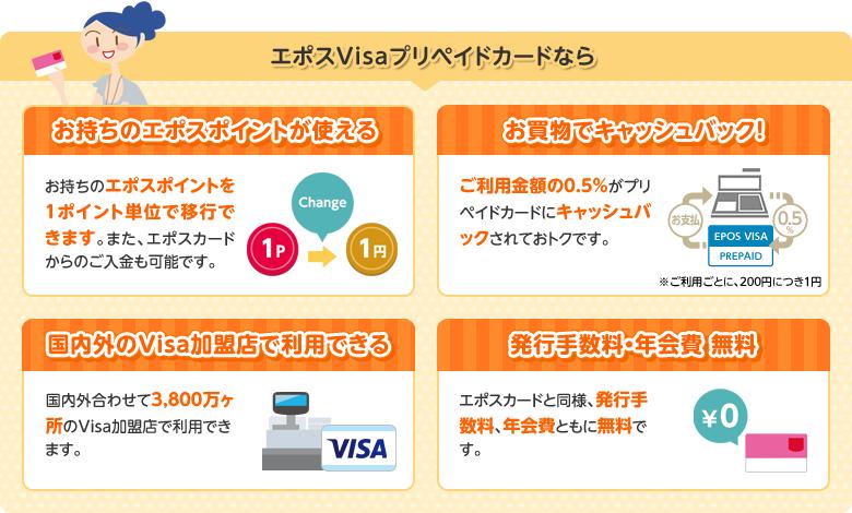 エポスVisaプリペイドカードなら ・お持ちのエポスポイントが使える・お買い物でキャッシュバック・国内外のVisa加盟店で利用できる・発酵手数料・年会費無料